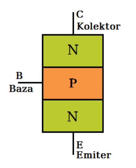 budowa_tranzystorow_NPN_uproszczona